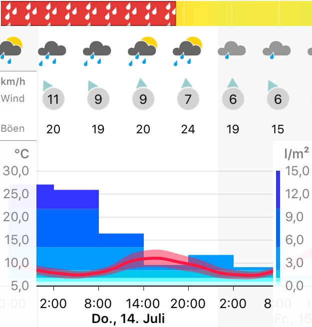 Regen angeblich noch bis 14:00