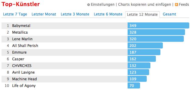 last.fm-Jahresstatistik